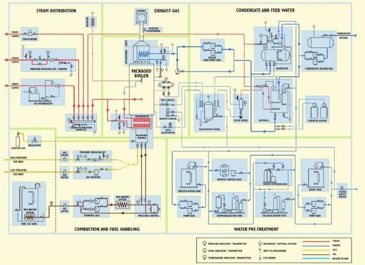 Turnkey Projects | Cochran Industrial Boiler Products
