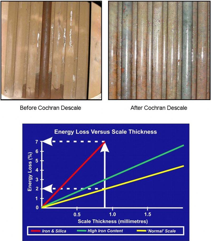 Chemical Descale | Cochran Boiler Efficiency Support